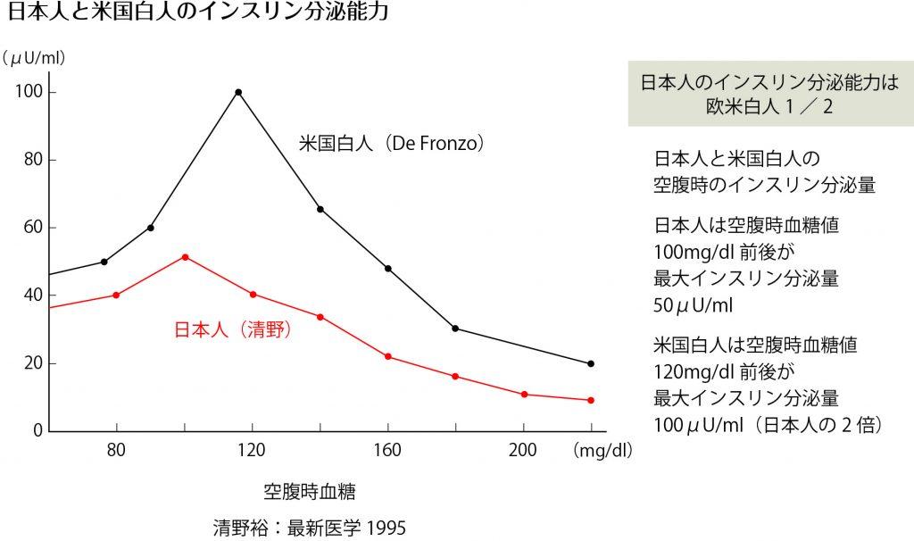 図版グラフ(1)